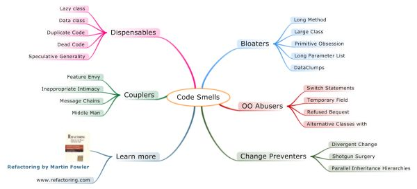 An image showing classification of code smells