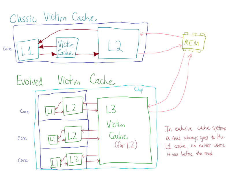 A diagram of old and new victim cache structure