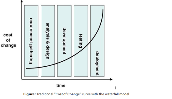 "Thumb:Figure 1: Traditional ""Cost of Change"" curve with the waterfall model superimposed"